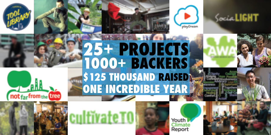 25+ Projects 1000+ Backers $125 Thousand Raised One Incredible Year